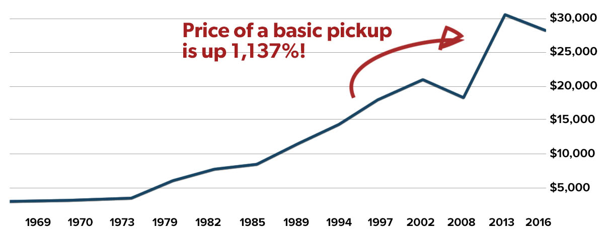 Price of a new Ford F-150 Since the 1960s