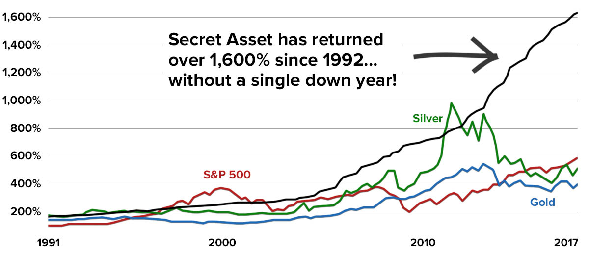 This asset is up well over 1,000% over the long term, without a single down year in decades.